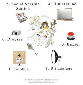 Fotobox Bremen de Groot 010 2 1 293x300 - Wie viel Platz benötigt eine Fotobox