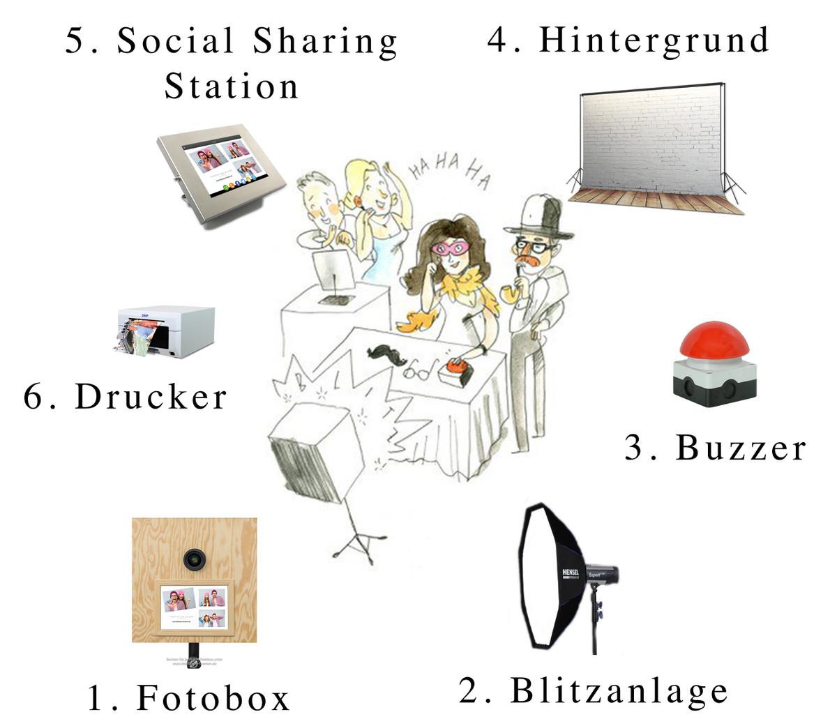 fotobox skizze - Fotobox Bremen mieten